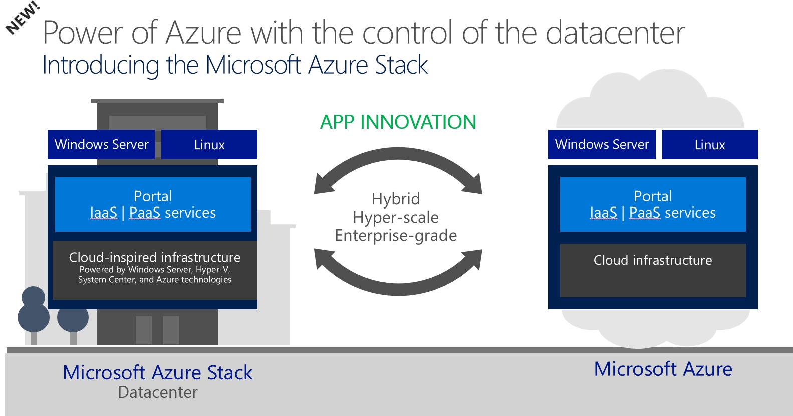 Innovation for Hybrid Cloud Apps  Microsoft Azure
